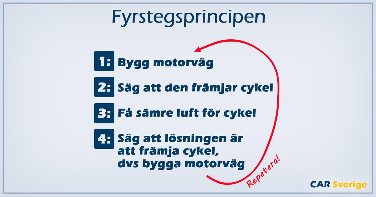 Fyrstegsprincipen. 1: Bygg motorväg. 2: Säg att den främjar cykel. 3: Få sämre luft. 4: Säg att lösningen är att främja cykel, dvs bygga motorväg. Repetera!
