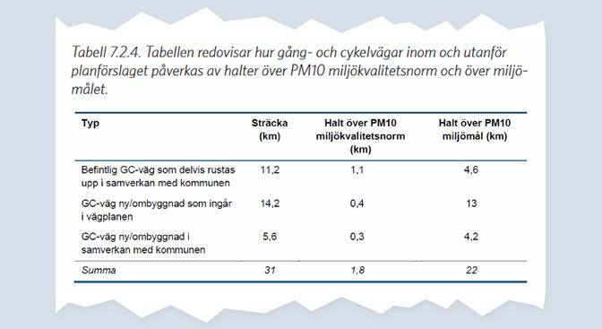 Tabell 7.2.4. Tabellen redovisar hur gång- och cykelvägar inom och utanför planförslaget påverkas av halter över PM10 miljökvalitetsnorm och över miljö-målet.